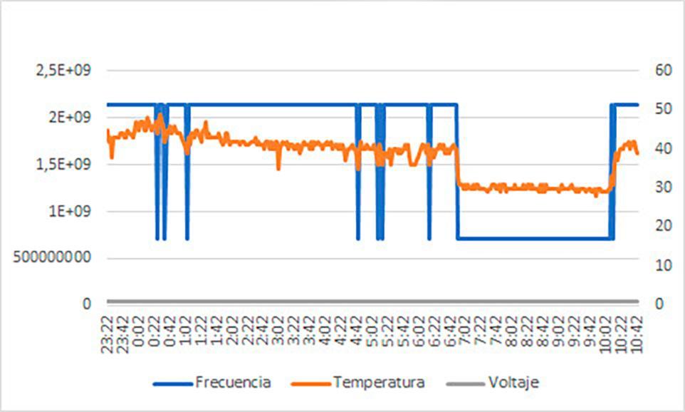 Gráfica de funcionamiento de la Raspberry Pi 4 con el disipador Blink Blink ICE Tower Cooler