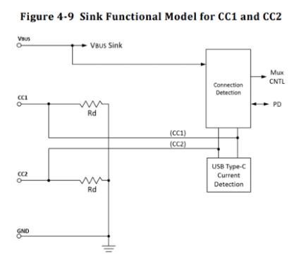 Diagrama correcto del USB-C