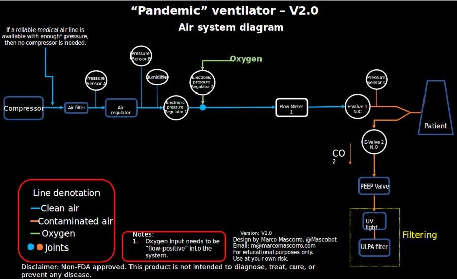 Diagrama de flujo de aire del respirador construido con una Raspberry Pi