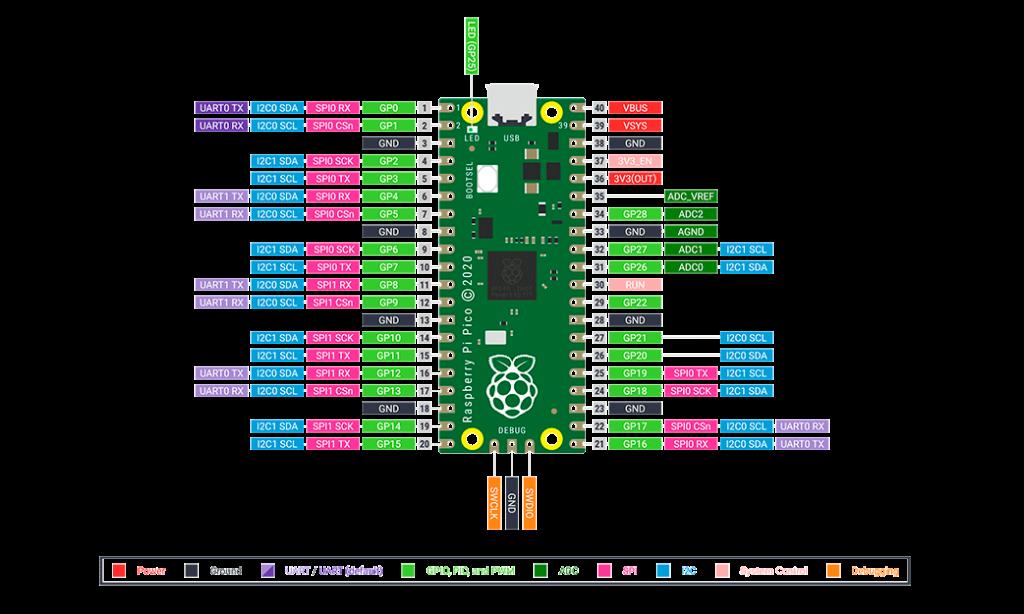 Esquema de GPIO de Raspberry Pi Pico